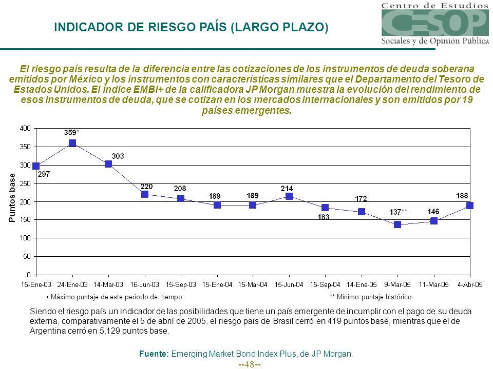 --48-- El riesgo país resulta de la diferencia entre las cotizaciones de los instrumentos de deuda soberana emitidos por México y los instrumentos con características similares que el Departamento del Tesoro de Estados Unidos.