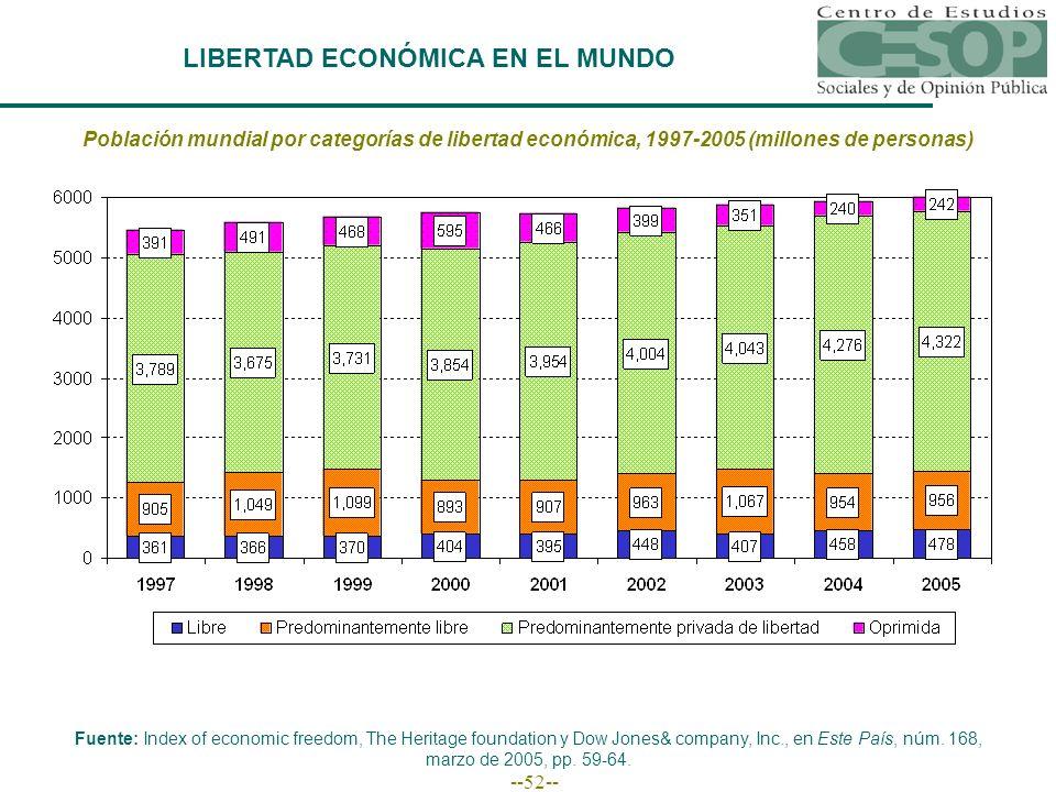 --52-- LIBERTAD ECONÓMICA EN EL MUNDO Población mundial por categorías de libertad económica, 1997-2005 (millones de personas) Fuente: Index of economic freedom, The Heritage foundation y Dow Jones& company, Inc., en Este País, núm.
