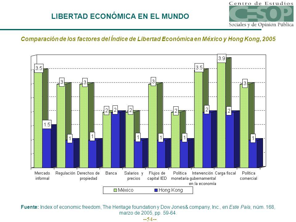 --54-- LIBERTAD ECONÓMICA EN EL MUNDO Comparación de los factores del Índice de Libertad Económica en México y Hong Kong, 2005 Fuente: Index of econom