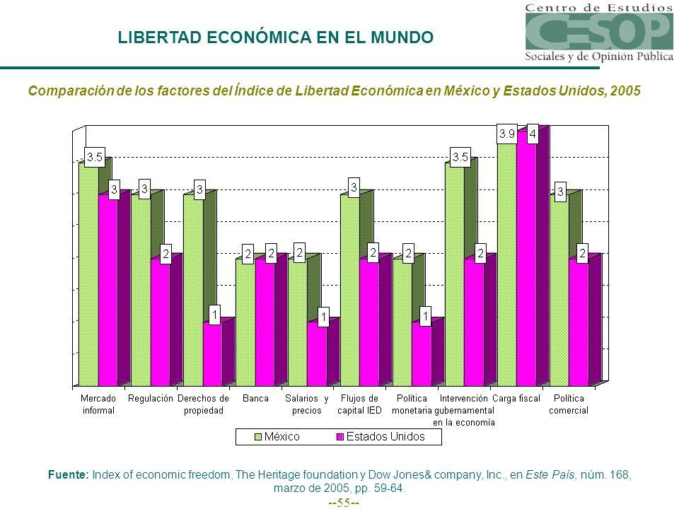 --55-- LIBERTAD ECONÓMICA EN EL MUNDO Comparación de los factores del Índice de Libertad Económica en México y Estados Unidos, 2005 Fuente: Index of e