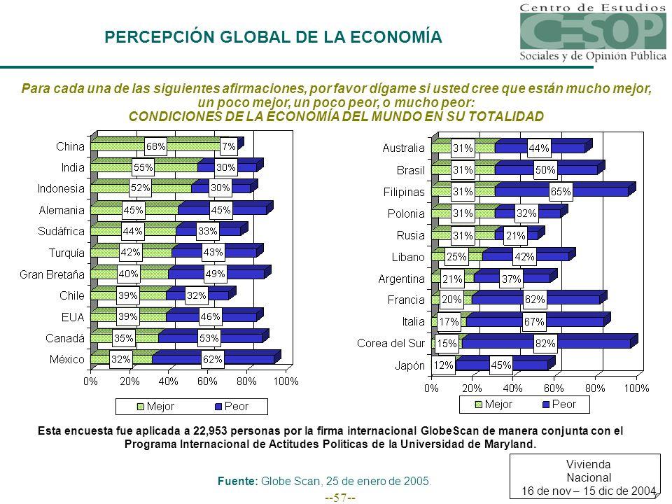--57-- PERCEPCIÓN GLOBAL DE LA ECONOMÍA Para cada una de las siguientes afirmaciones, por favor dígame si usted cree que están mucho mejor, un poco mejor, un poco peor, o mucho peor: CONDICIONES DE LA ECONOMÍA DEL MUNDO EN SU TOTALIDAD Vivienda Nacional 16 de nov – 15 dic de 2004 Fuente: Globe Scan, 25 de enero de 2005.