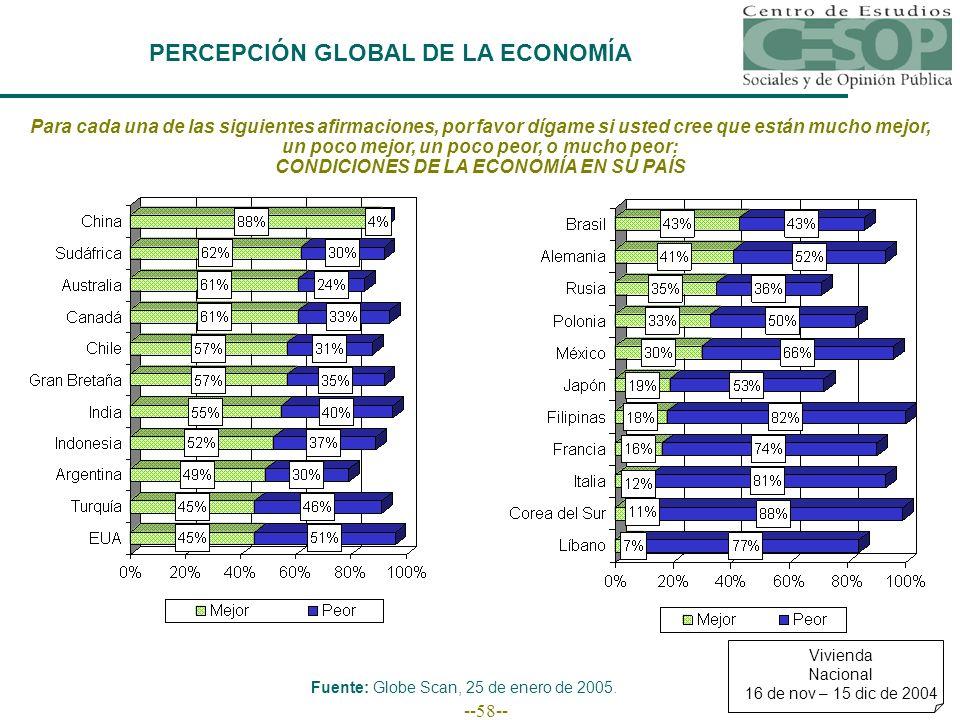 --58-- PERCEPCIÓN GLOBAL DE LA ECONOMÍA Para cada una de las siguientes afirmaciones, por favor dígame si usted cree que están mucho mejor, un poco mejor, un poco peor, o mucho peor: CONDICIONES DE LA ECONOMÍA EN SU PAÍS Vivienda Nacional 16 de nov – 15 dic de 2004 Fuente: Globe Scan, 25 de enero de 2005.