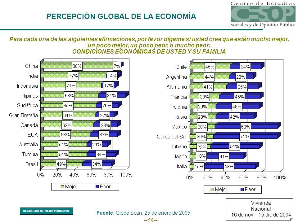 --59-- PERCEPCIÓN GLOBAL DE LA ECONOMÍA Para cada una de las siguientes afirmaciones, por favor dígame si usted cree que están mucho mejor, un poco me