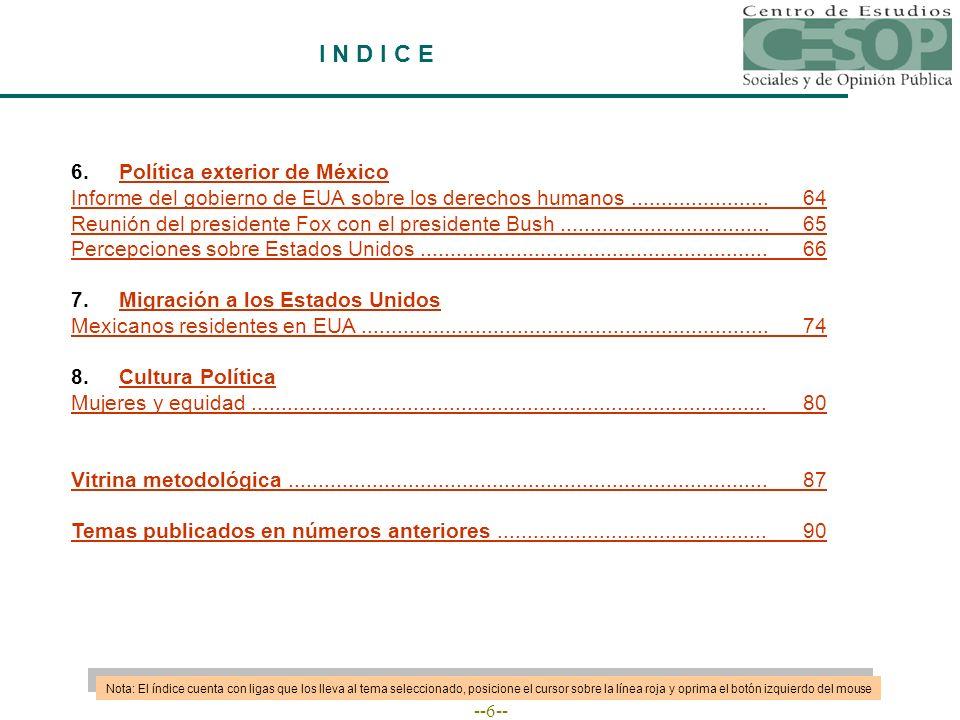--6-- I N D I C E 6.Política exterior de MéxicoPolítica exterior de México Informe del gobierno de EUA sobre los derechos humanos.......................64 Reunión del presidente Fox con el presidente Bush...................................65 Percepciones sobre Estados Unidos..........................................................66 7.Migración a los Estados UnidosMigración a los Estados Unidos Mexicanos residentes en EUA....................................................................74 8.Cultura PolíticaCultura Política Mujeres y equidad......................................................................................80 Vitrina metodológica................................................................................87 Temas publicados en números anteriores.............................................90 Nota: El índice cuenta con ligas que los lleva al tema seleccionado, posicione el cursor sobre la línea roja y oprima el botón izquierdo del mouse