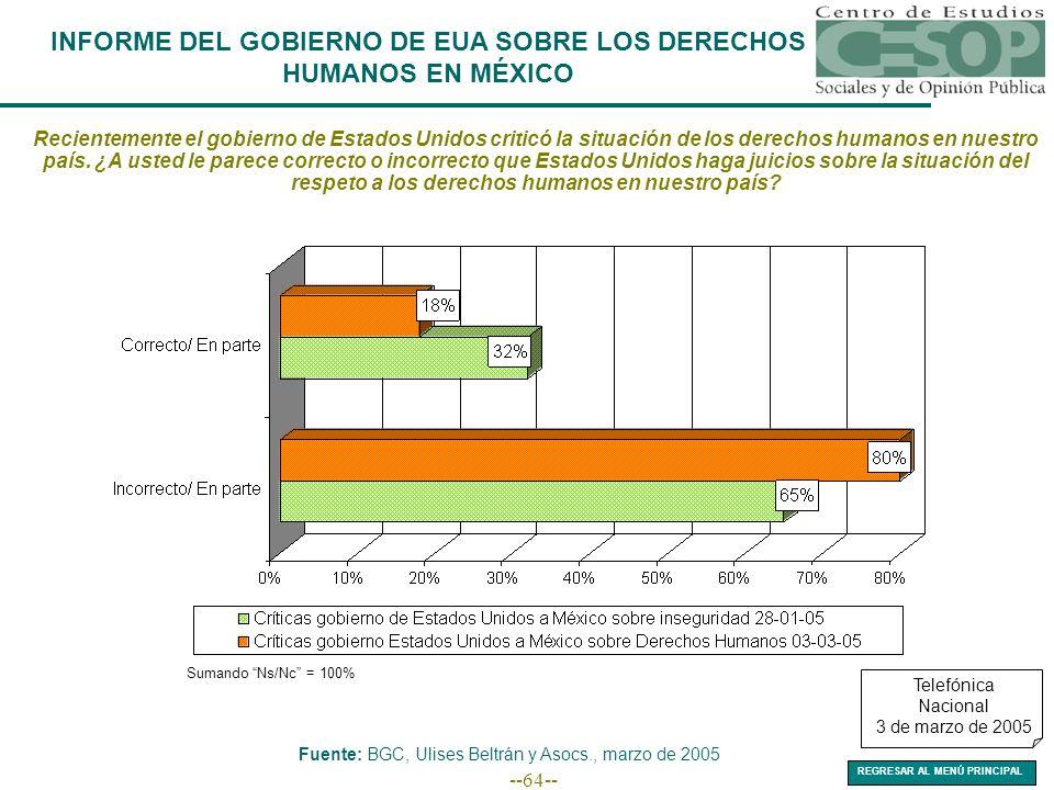 --64-- INFORME DEL GOBIERNO DE EUA SOBRE LOS DERECHOS HUMANOS EN MÉXICO Sumando Ns/Nc = 100% Fuente: BGC, Ulises Beltrán y Asocs., marzo de 2005 Telef