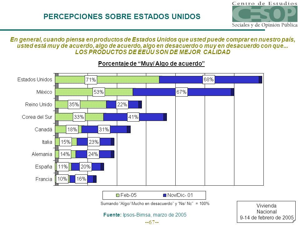 --67-- PERCEPCIONES SOBRE ESTADOS UNIDOS Fuente: Ipsos-Bimsa, marzo de 2005 Vivienda Nacional 9-14 de febrero de 2005 En general, cuando piensa en pro