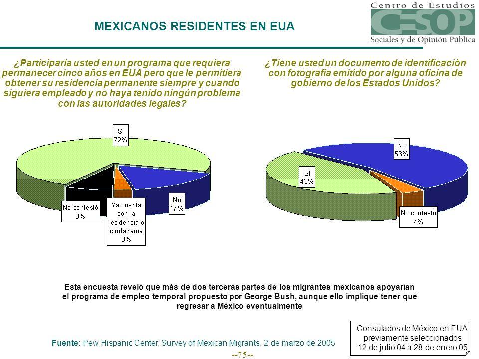 --75-- MEXICANOS RESIDENTES EN EUA Esta encuesta reveló que más de dos terceras partes de los migrantes mexicanos apoyarían el programa de empleo temporal propuesto por George Bush, aunque ello implique tener que regresar a México eventualmente Consulados de México en EUA previamente seleccionados 12 de julio 04 a 28 de enero 05 Fuente: Pew Hispanic Center, Survey of Mexican Migrants, 2 de marzo de 2005 ¿Participaría usted en un programa que requiera permanecer cinco años en EUA pero que le permitiera obtener su residencia permanente siempre y cuando siguiera empleado y no haya tenido ningún problema con las autoridades legales.