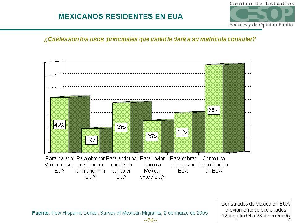 --76-- MEXICANOS RESIDENTES EN EUA ¿Cuáles son los usos principales que usted le dará a su matrícula consular? Consulados de México en EUA previamente