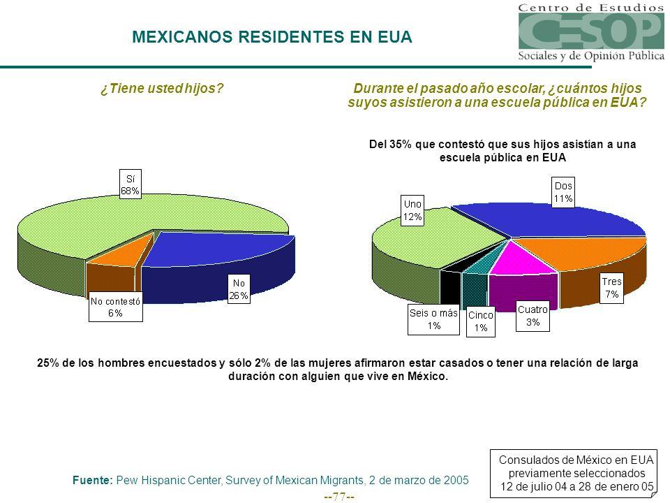 --77-- MEXICANOS RESIDENTES EN EUA Consulados de México en EUA previamente seleccionados 12 de julio 04 a 28 de enero 05 Fuente: Pew Hispanic Center, Survey of Mexican Migrants, 2 de marzo de 2005 ¿Tiene usted hijos Durante el pasado año escolar, ¿cuántos hijos suyos asistieron a una escuela pública en EUA.