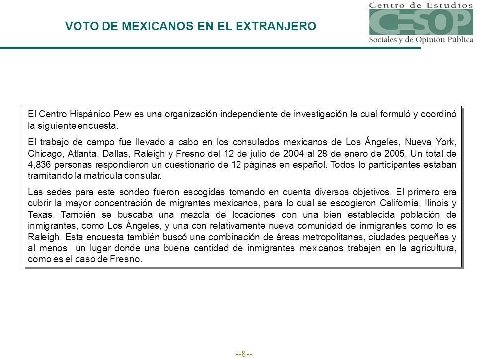 --8-- VOTO DE MEXICANOS EN EL EXTRANJERO El Centro Hispánico Pew es una organización independiente de investigación la cual formuló y coordinó la siguiente encuesta.