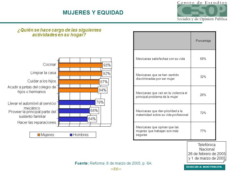 --86-- ¿Quién se hace cargo de las siguientes actividades en su hogar? Fuente: Reforma, 8 de marzo de 2005, p. 6A. Porcentaje Mexicanas satisfechas co