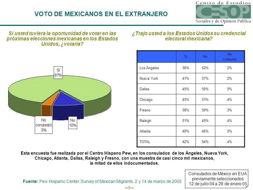 --9-- VOTO DE MEXICANOS EN EL EXTRANJERO Si usted tuviera la oportunidad de votar en las próximas elecciones mexicanas en los Estados Unidos, ¿votaría