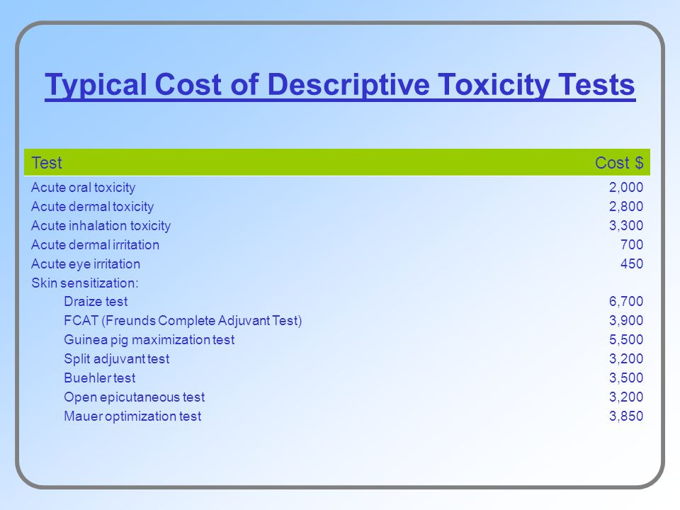 Typical Cost of Descriptive Toxicity Tests TestCost $ Acute oral toxicity Acute dermal toxicity Acute inhalation toxicity Acute dermal irritation Acute eye irritation Skin sensitization: Draize test FCAT (Freunds Complete Adjuvant Test) Guinea pig maximization test Split adjuvant test Buehler test Open epicutaneous test Mauer optimization test 2,000 2,800 3,300 700 450 6,700 3,900 5,500 3,200 3,500 3,200 3,850