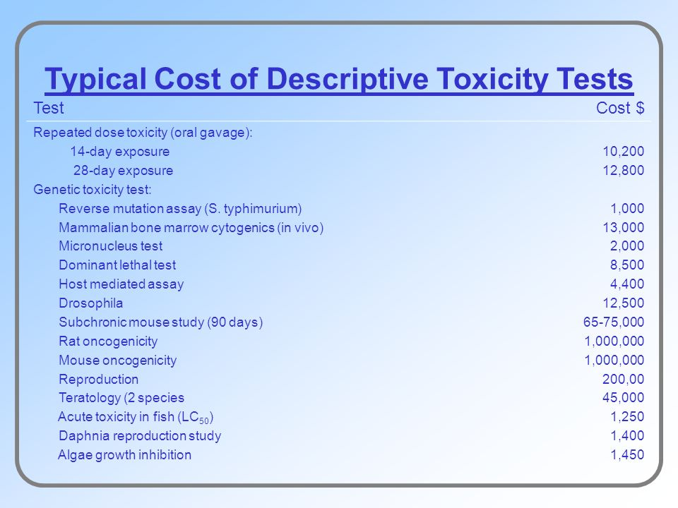 Typical Cost of Descriptive Toxicity Tests TestCost $ Repeated dose toxicity (oral gavage): 14-day exposure 28-day exposure Genetic toxicity test: Reverse mutation assay (S.