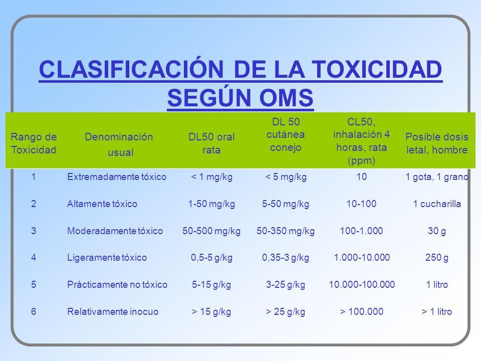 CLASIFICACIÓN DE LA TOXICIDAD SEGÚN OMS Rango de Toxicidad Denominación usual DL50 oral rata DL 50 cutánea conejo CL50, inhalación 4 horas, rata (ppm)