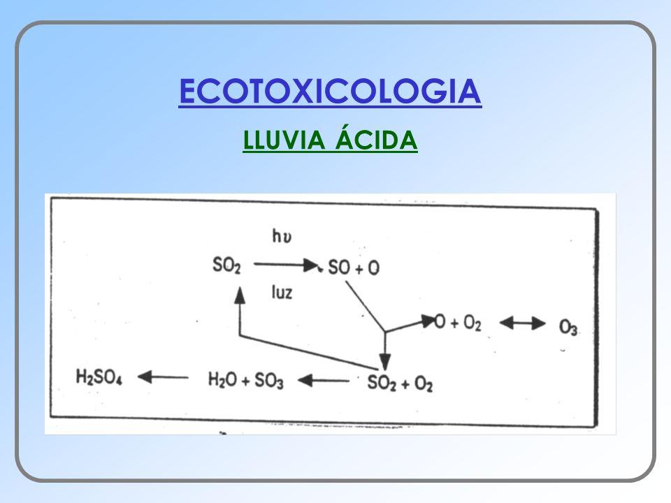 ECOTOXICOLOGIA LLUVIA ÁCIDA