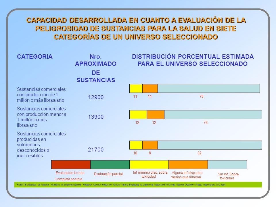 CATEGORIANro. APROXIMADO DE SUSTANCIAS DISTRIBUCIÓN PORCENTUAL ESTIMADA PARA EL UNIVERSO SELECCIONADO Sustancias comerciales con producción de 1 milló