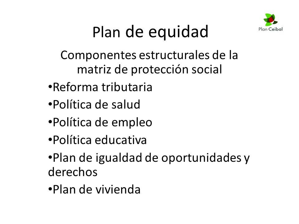 Plan de equidad Componentes estructurales de la matriz de protección social Reforma tributaria Política de salud Política de empleo Política educativa Plan de igualdad de oportunidades y derechos Plan de vivienda