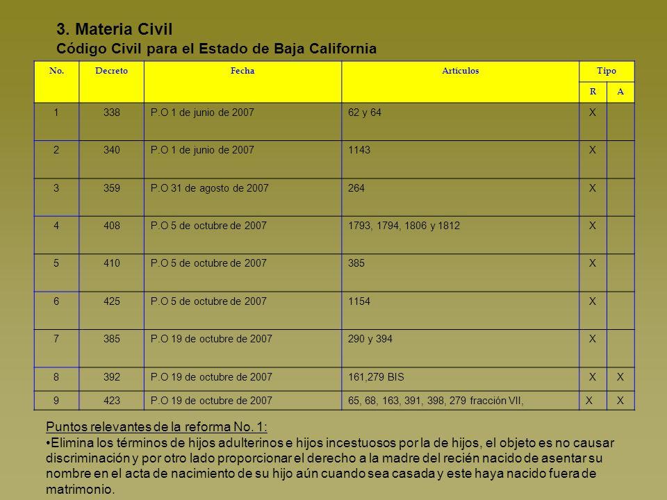 3. Materia Civil Código Civil para el Estado de Baja California Puntos relevantes de la reforma No.