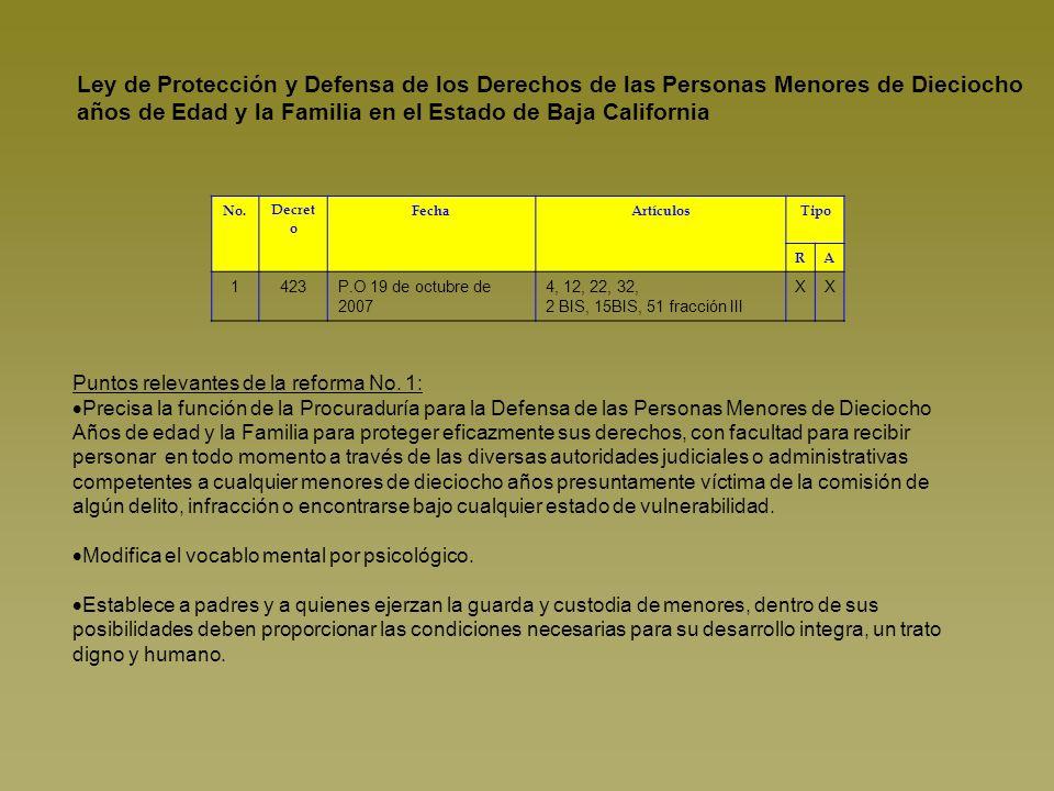Ley de Protección y Defensa de los Derechos de las Personas Menores de Dieciocho años de Edad y la Familia en el Estado de Baja California No.Decret o FechaArtículosTipo RA 1423P.O 19 de octubre de 2007 4, 12, 22, 32, 2 BIS, 15BIS, 51 fracción III XX Puntos relevantes de la reforma No.