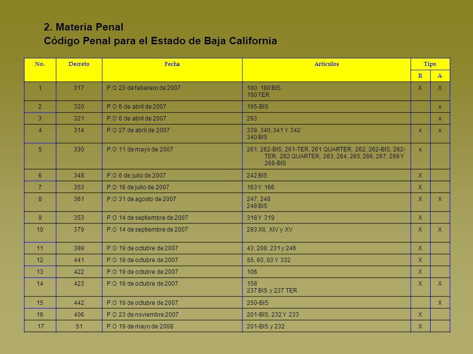 2. Materia Penal Código Penal para el Estado de Baja California No.DecretoFechaArtículosTipo RA 1317P.O 23 de feberero de 2007180, 180 BIS 180 TER XX