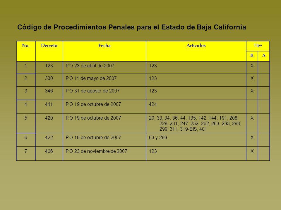 Código de Comercio No.DecretoFechaArtículosTipo RA 1S/ND.O 17 de abril de 20081054, 1057, 1058, 1063, 1069, 1154, 1158 último párrafo, 1191, 1191, 1193, 1203, 1223, 1224, 1232 fracción I, 1235 1247, 1250, 1253 fracciones III, IV, VI y VII, 1254, 1255, 1263, 1336, 1337 fracción III, 1338, 1339, 1340, 1342, 1344, 1345, 1348, 1378, 1396, 1414.