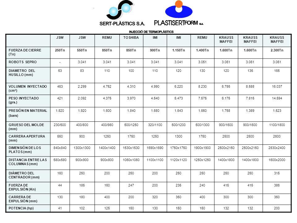 13/04/2014 JSW REMUTOSHIBAIMI REMUKRAUSS MAFFEI FUERZA DE CIERRE (Tn) 250Tn550Tn850Tn 900Tn1.150Tn1.400Tn1.600Tn 2.300Tn ROBOTS SEPRO-3.041 3.0513.061 DIAMETRO DEL HUSILLO (mm) 5383110100110120130120135165 VOLUMEN INYECTADO (cm 3 ) 4632.2994.7524.3104.9906.2208.2306.7868.58816.037 PESO INYECTADO (grs.) 4212.0924.3753.9704.5405.4737.5756.1757.81514.594 PRESIÓN EN MATERIAL (bars) 1.8201.9201.6001.8401.6801.6431.6501.7581.3891.523 GRUESO DEL MOLDE (mm) 230/500400/800400/980500/1250320/1100500/1200500/1300900/1600 1100/1800 CARRERA APERTURA (mm) 550900125017501250130017502500 2600 DIMENSIÓN DE LOS PLATOS (mm) 840x8401300x13001400x14001530x15301690x16901750x17501900x19002500x2150 2830x2400 DISTANCIA ENTRE LAS COLUMNAS (mm) 580x580900x900900x8001060x10601100x11001120x11201250x12501400x1800 1600x2000 DIÁMETRO DEL CENTRADOR (mm) 160250200250200250 315 FUERZA DE EXPULSIÓN (Kn) 44185160247200235240415 386 CARRERA DE EXPULSIÓN (mm) 130180400200320350400300 350 POTENCIA (hp)41102125150130150 132 200