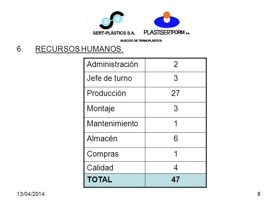 13/04/20148 6.RECURSOS HUMANOS.