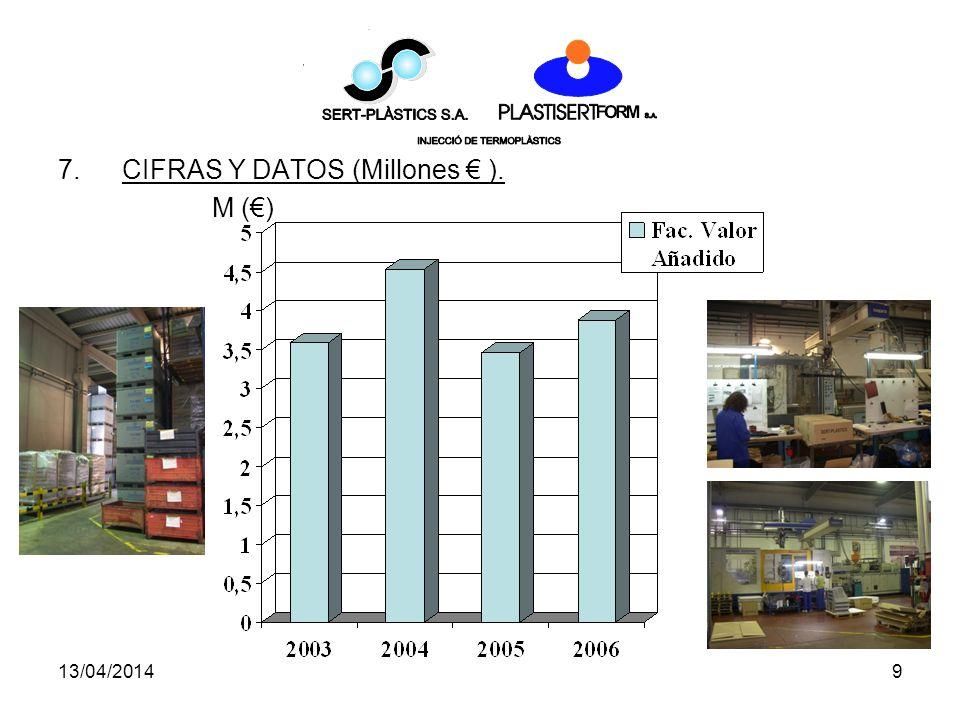 13/04/20149 7.CIFRAS Y DATOS (Millones ). M ()