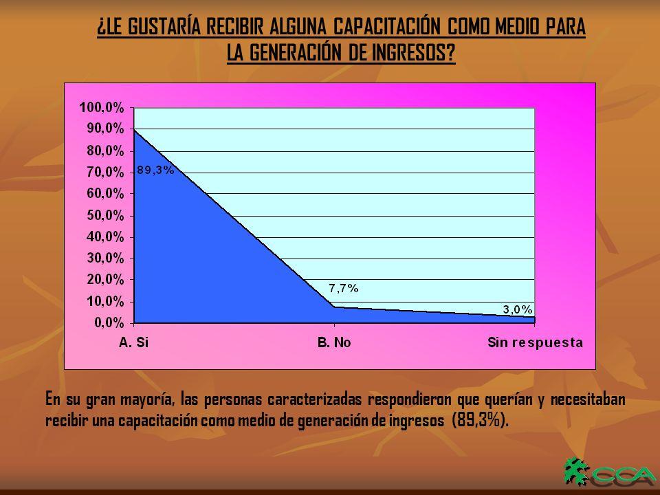 ¿LE GUSTARÍA RECIBIR ALGUNA CAPACITACIÓN COMO MEDIO PARA LA GENERACIÓN DE INGRESOS.