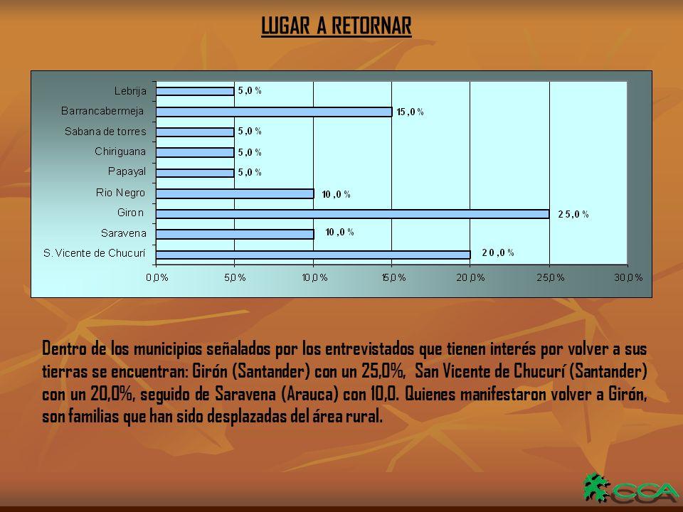 LUGAR A RETORNAR Dentro de los municipios señalados por los entrevistados que tienen interés por volver a sus tierras se encuentran: Girón (Santander) con un 25,0%, San Vicente de Chucurí (Santander) con un 20,0%, seguido de Saravena (Arauca) con 10,0.