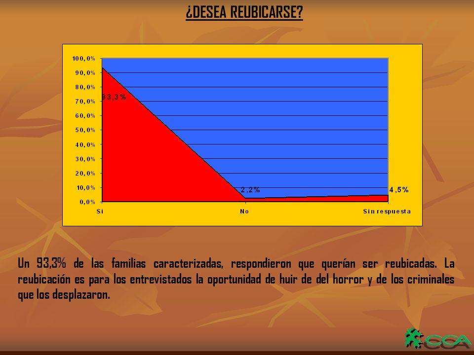 ¿DESEA REUBICARSE.