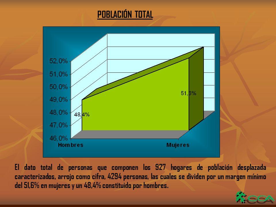 POBLACIÓN TOTAL El dato total de personas que componen los 927 hogares de población desplazada caracterizados, arrojo como cifra, 4294 personas, las cuales se dividen por un margen mínimo del 51,6% en mujeres y un 48,4% constituido por hombres.