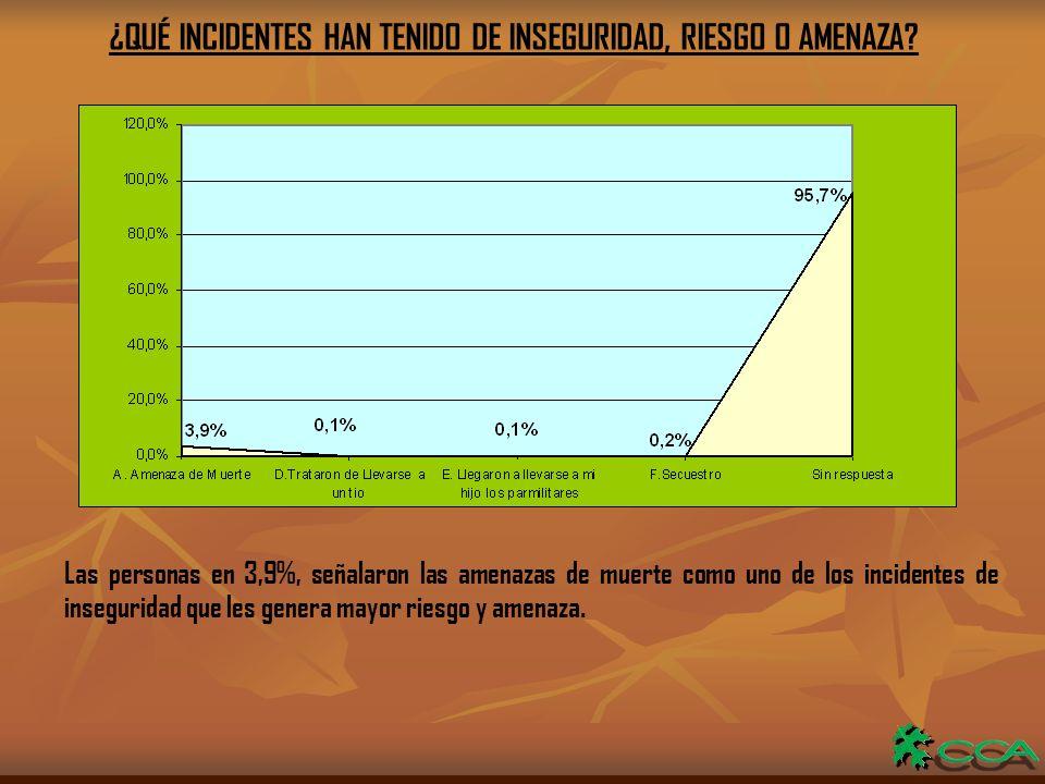 ¿QUÉ INCIDENTES HAN TENIDO DE INSEGURIDAD, RIESGO O AMENAZA.