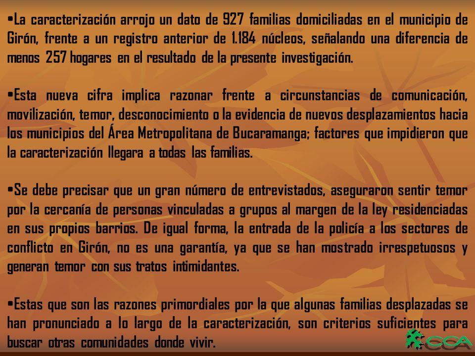 La caracterización arrojo un dato de 927 familias domiciliadas en el municipio de Girón, frente a un registro anterior de 1.184 núcleos, señalando una diferencia de menos 257 hogares en el resultado de la presente investigación.