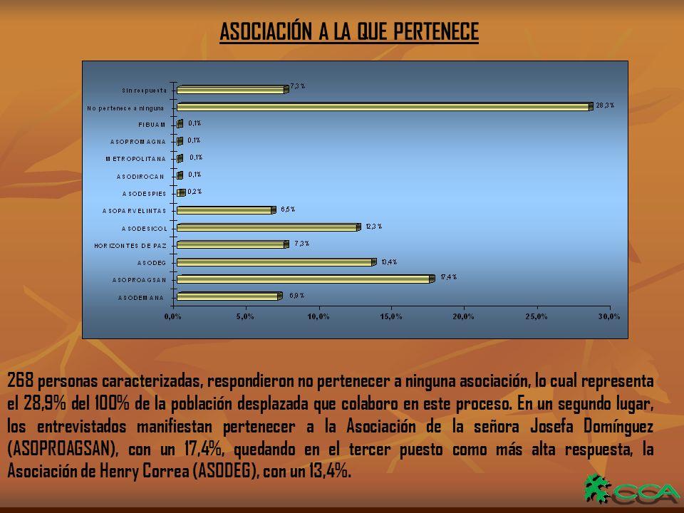 ASOCIACIÓN A LA QUE PERTENECE 268 personas caracterizadas, respondieron no pertenecer a ninguna asociación, lo cual representa el 28,9% del 100% de la población desplazada que colaboro en este proceso.