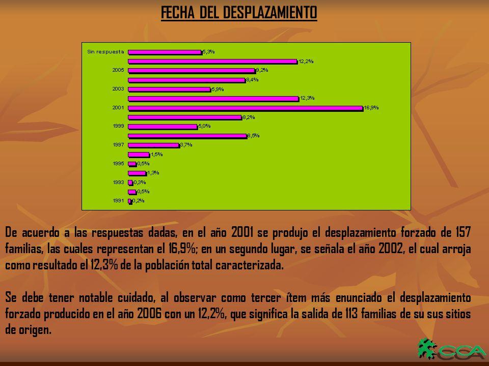 FECHA DEL DESPLAZAMIENTO De acuerdo a las respuestas dadas, en el año 2001 se produjo el desplazamiento forzado de 157 familias, las cuales representan el 16,9%; en un segundo lugar, se señala el año 2002, el cual arroja como resultado el 12,3% de la población total caracterizada.