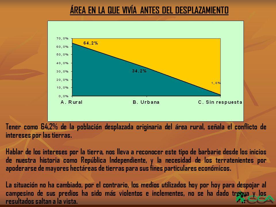 ÁREA EN LA QUE VIVÍA ANTES DEL DESPLAZAMIENTO Tener como 64,2% de la población desplazada originaria del área rural, señala el conflicto de intereses por las tierras.