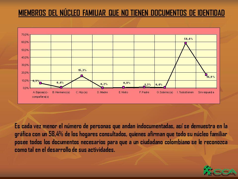 MIEMBROS DEL NÚCLEO FAMILIAR QUE NO TIENEN DOCUMENTOS DE IDENTIDAD Es cada vez menor el número de personas que andan indocumentadas, así se demuestra en la gráfica con un 58,4% de los hogares consultados, quienes afirman que todo su núcleo familiar posee todos los documentos necesarios para que a un ciudadano colombiano se le reconozca como tal en el desarrollo de sus actividades.