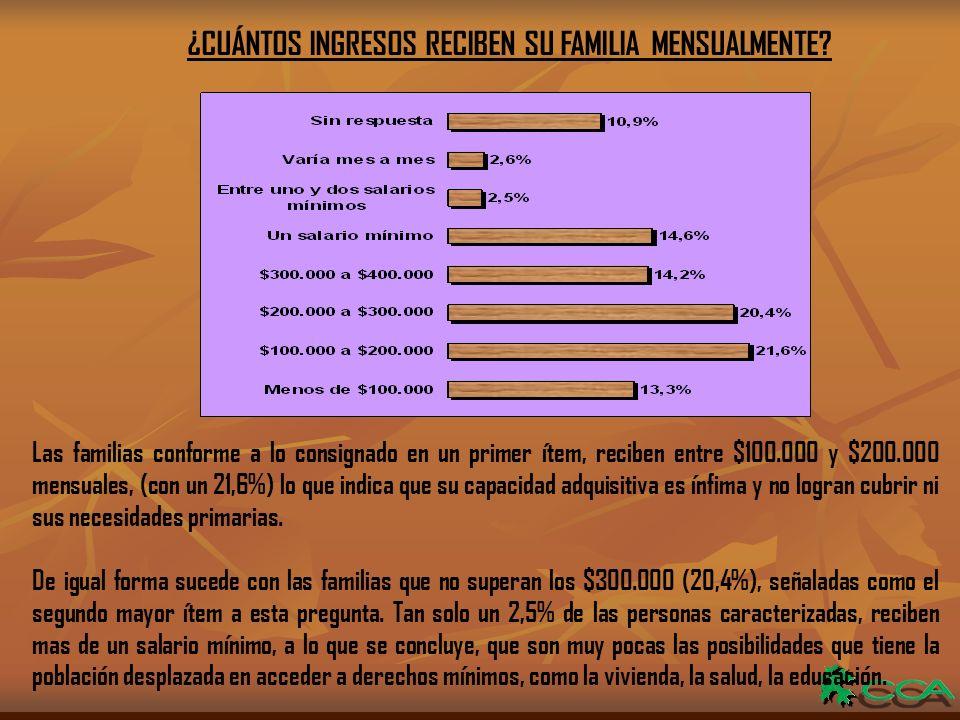 ¿CUÁNTOS INGRESOS RECIBEN SU FAMILIA MENSUALMENTE.