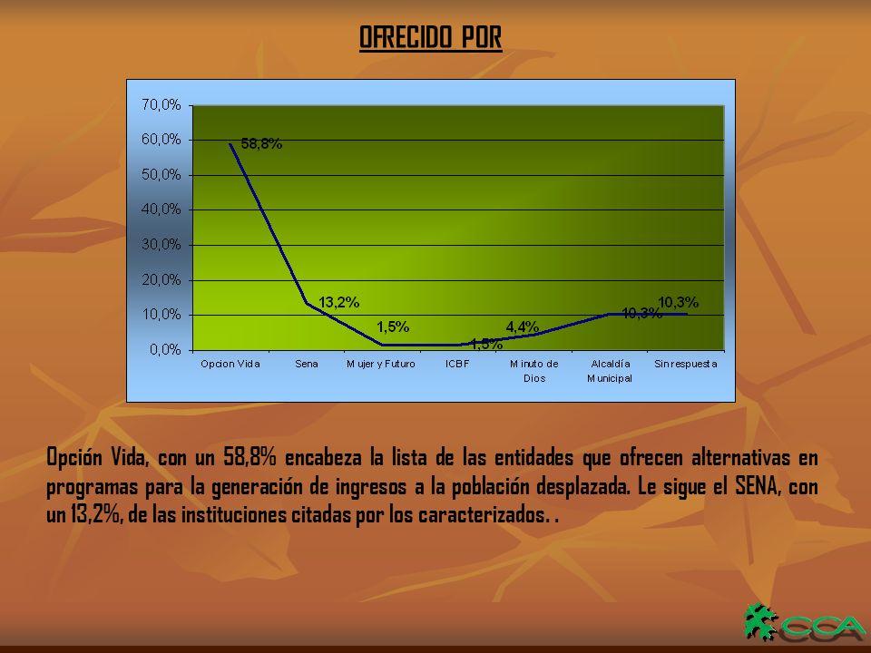 OFRECIDO POR Opción Vida, con un 58,8% encabeza la lista de las entidades que ofrecen alternativas en programas para la generación de ingresos a la población desplazada.