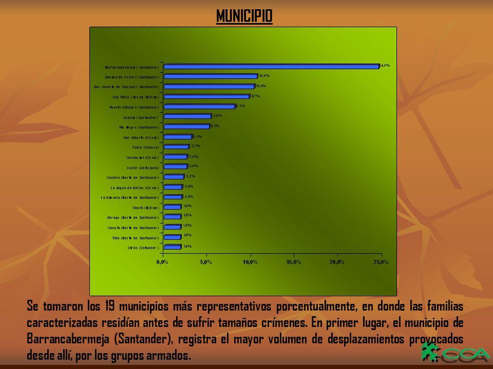 MUNICIPIO Se tomaron los 19 municipios más representativos porcentualmente, en donde las familias caracterizadas residían antes de sufrir tamaños crímenes.