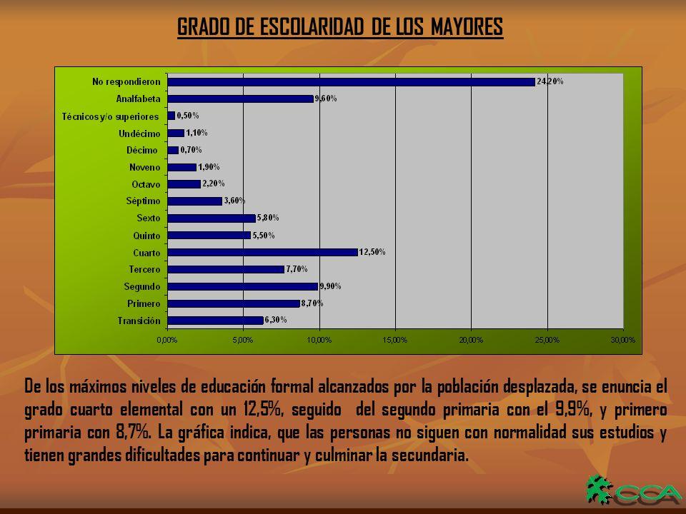 GRADO DE ESCOLARIDAD DE LOS MAYORES De los máximos niveles de educación formal alcanzados por la población desplazada, se enuncia el grado cuarto elemental con un 12,5%, seguido del segundo primaria con el 9,9%, y primero primaria con 8,7%.