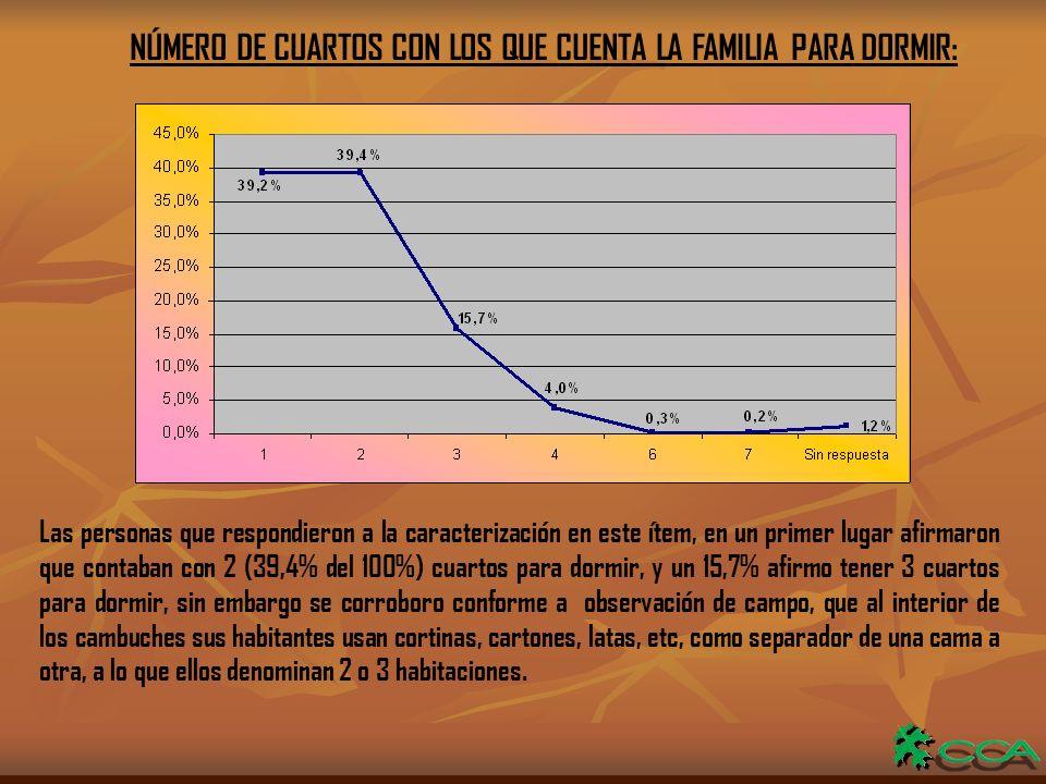 NÚMERO DE CUARTOS CON LOS QUE CUENTA LA FAMILIA PARA DORMIR: Las personas que respondieron a la caracterización en este ítem, en un primer lugar afirmaron que contaban con 2 (39,4% del 100%) cuartos para dormir, y un 15,7% afirmo tener 3 cuartos para dormir, sin embargo se corroboro conforme a observación de campo, que al interior de los cambuches sus habitantes usan cortinas, cartones, latas, etc, como separador de una cama a otra, a lo que ellos denominan 2 o 3 habitaciones.