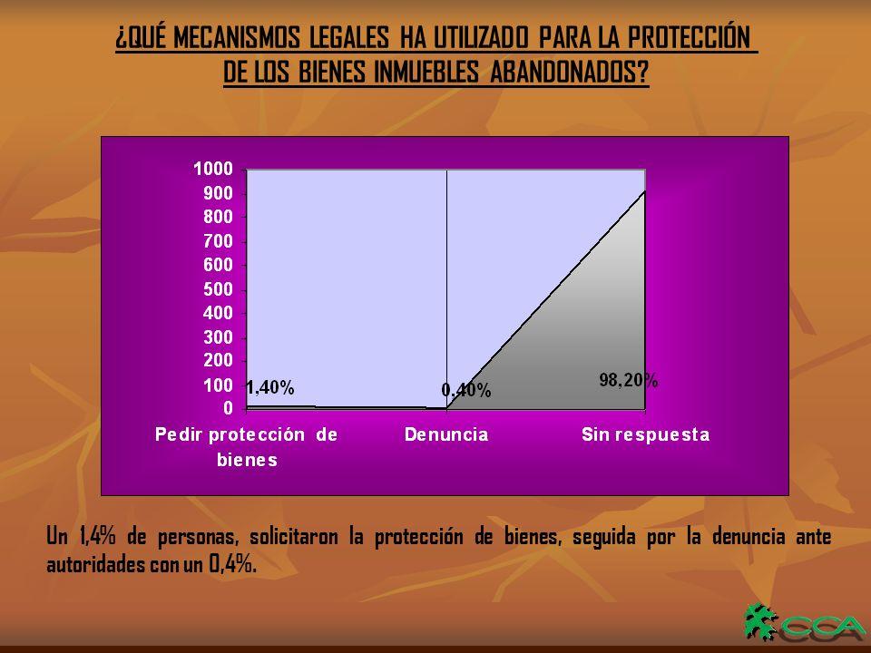¿QUÉ MECANISMOS LEGALES HA UTILIZADO PARA LA PROTECCIÓN DE LOS BIENES INMUEBLES ABANDONADOS.