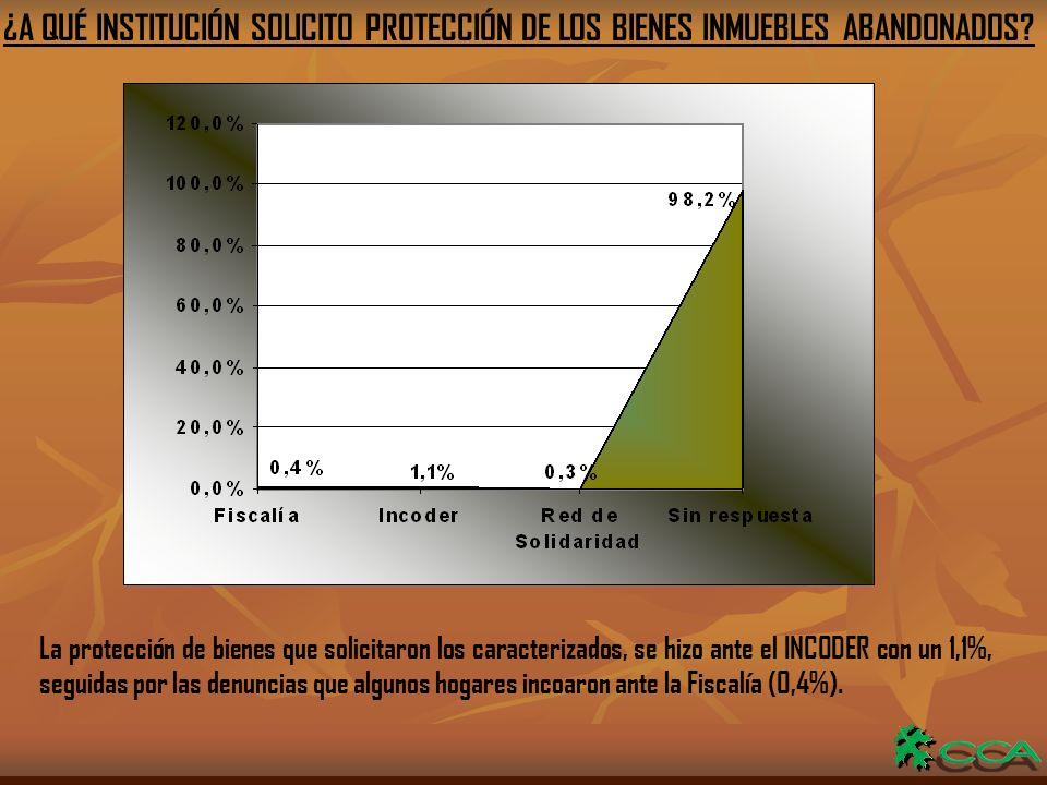 ¿A QUÉ INSTITUCIÓN SOLICITO PROTECCIÓN DE LOS BIENES INMUEBLES ABANDONADOS.
