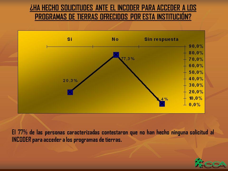 ¿HA HECHO SOLICITUDES ANTE EL INCODER PARA ACCEDER A LOS PROGRAMAS DE TIERRAS OFRECIDOS POR ESTA INSTITUCIÓN.