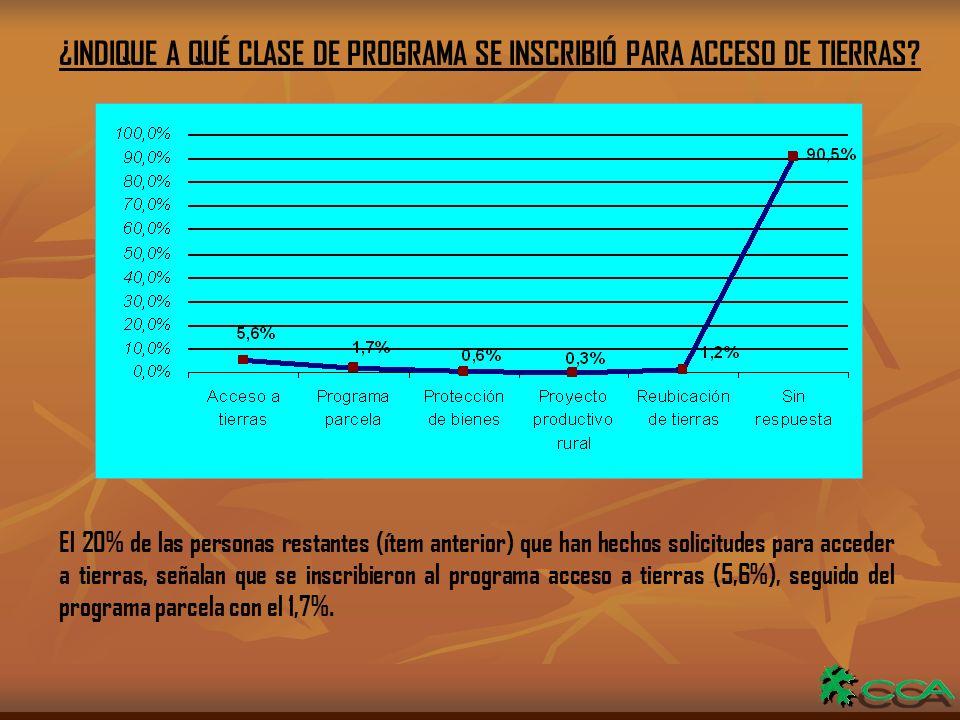 ¿INDIQUE A QUÉ CLASE DE PROGRAMA SE INSCRIBIÓ PARA ACCESO DE TIERRAS.