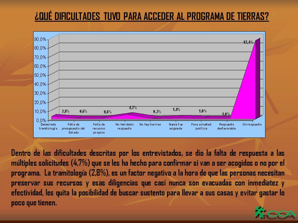 ¿QUÉ DIFICULTADES TUVO PARA ACCEDER AL PROGRAMA DE TIERRAS.