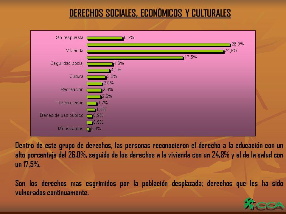 DERECHOS SOCIALES, ECONÓMICOS Y CULTURALES Dentro de este grupo de derechos, las personas reconocieron el derecho a la educación con un alto porcentaje del 26,0%, seguido de los derechos a la vivienda con un 24,8% y el de la salud con un 17,5%.